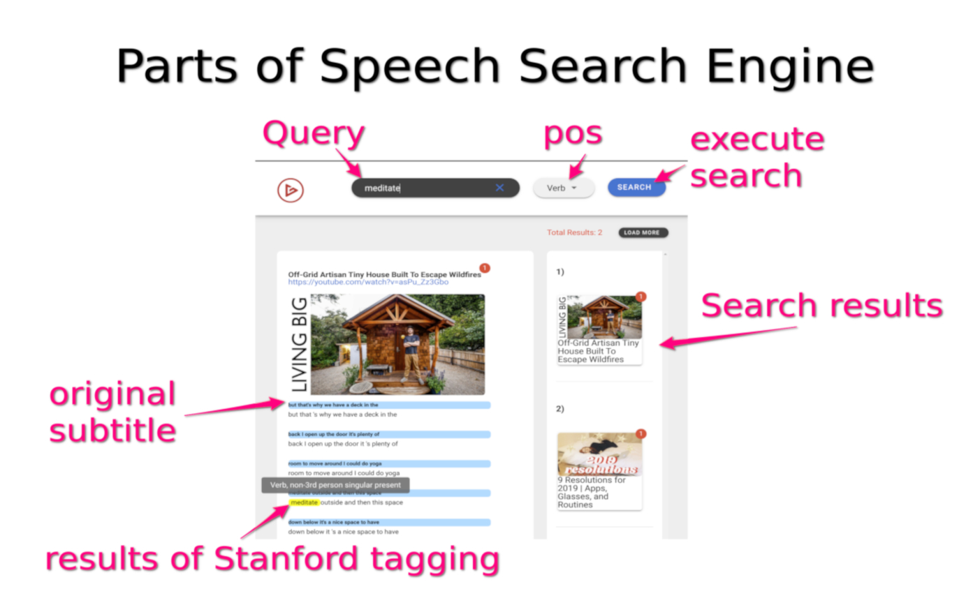 Parts of Speech Search Engine